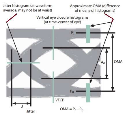 What is vecp vertical eye closure penalty stressed eye diagram and its parameters ccuart Gallery