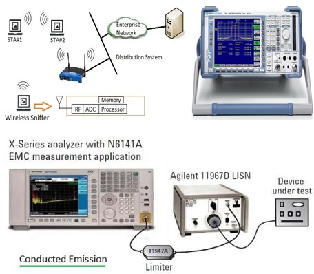 Wireless Equipments