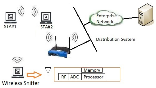 wireless sniffer