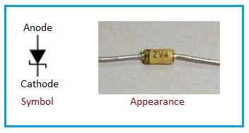 zener diode appearance and symbol