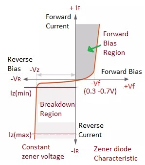 zener diode characteristic